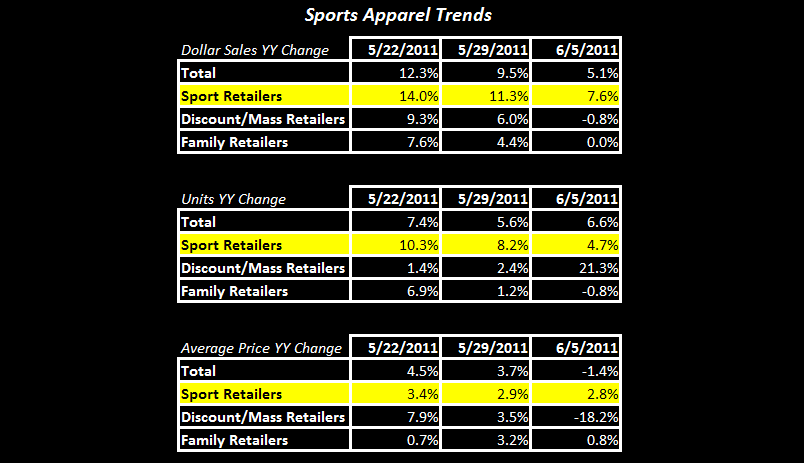 Athletic Apparel Decelerates as Pricing Weakens - FW App App Table 1 6 8 11