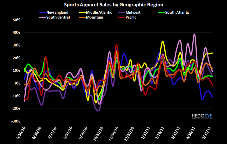 Athletic Apparel Decelerates as Pricing Weakens - FW App Reg 6 8 11