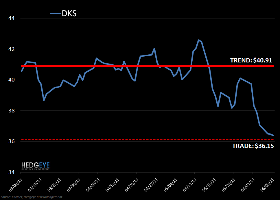 DKS: Covering Trade - DKS VP 6 8 11