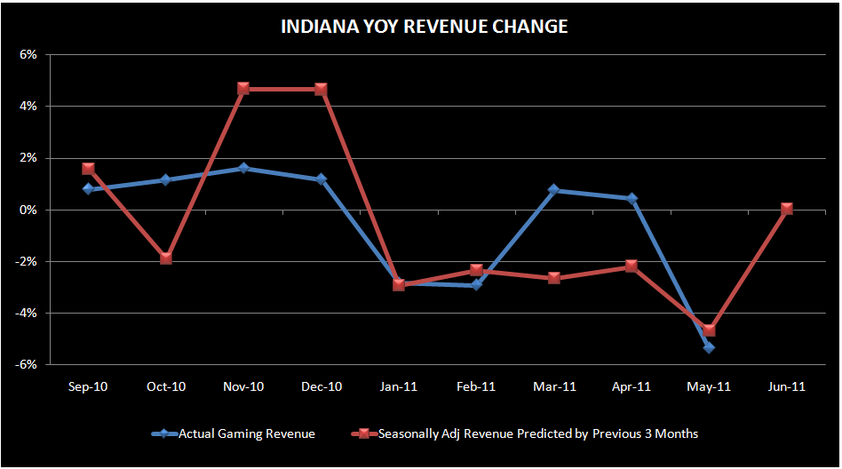 REGIONALS: INDIANA MAY GAMING REVENUE - indiana