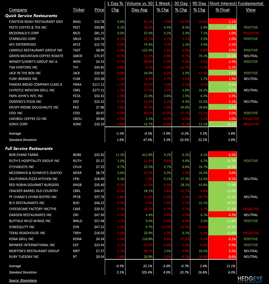 TALES OF THE TAPE: MCD, CPKI, BOBE, DRI, BWLD, DIN, TXRH, KONA - stocks 69