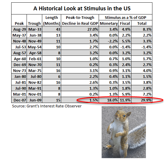 Squirrel Hunting - Chart of the Day