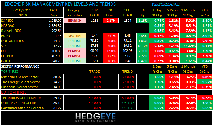 THE HEDGEYE DAILY OUTLOOK - levels 610