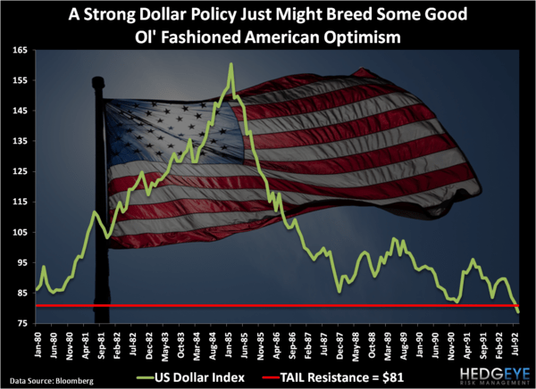 American Optimism - Chart of the Day