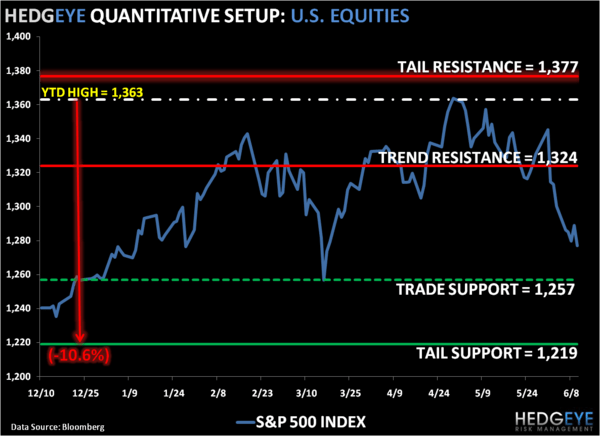 To Be Bearish: SP500 Levels, Refreshed - 1