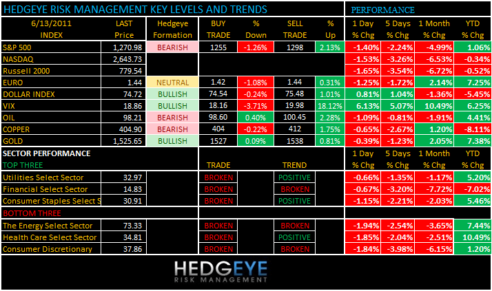 THE HEDGEYE DAILY OUTLOOK - levels 613