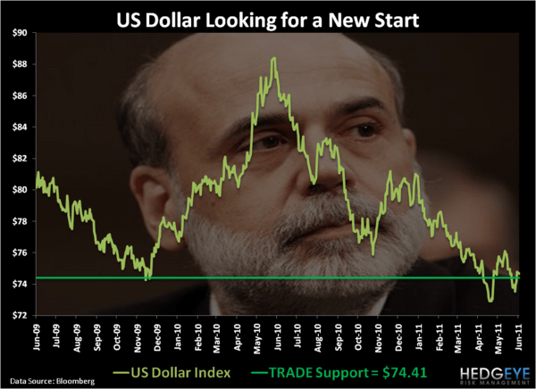 New Start - Chart of the Day