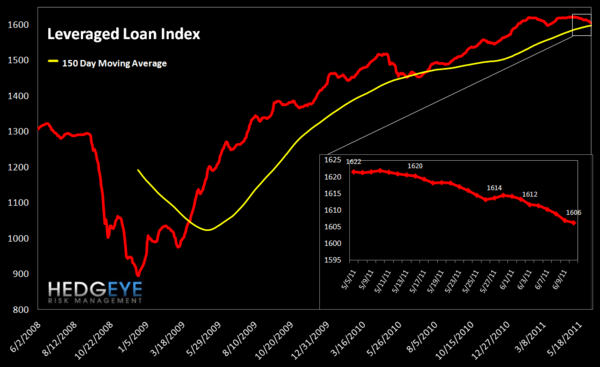 WEEKLY FINANCIALS RISK MONITOR: BROAD NEGATIVE SIGNALS - lev loan