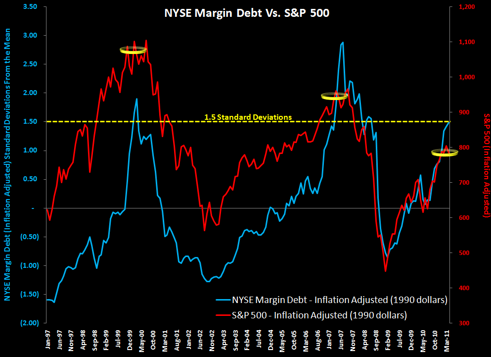 WEEKLY FINANCIALS RISK MONITOR: BROAD NEGATIVE SIGNALS - margin debt