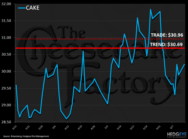 CAKE – RISK MANAGEMENT UPDATE - cake chart