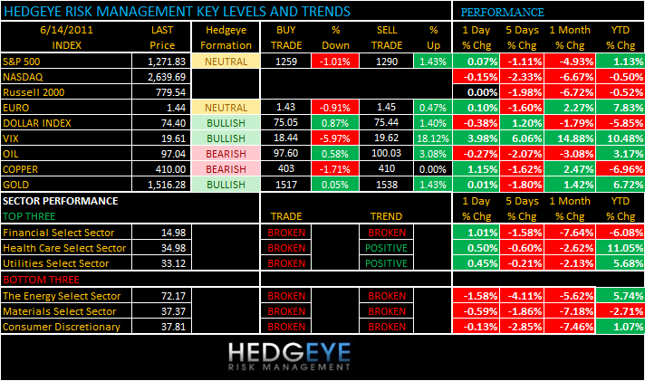 THE HEDGEYE DAILY OUTLOOK - levels 614