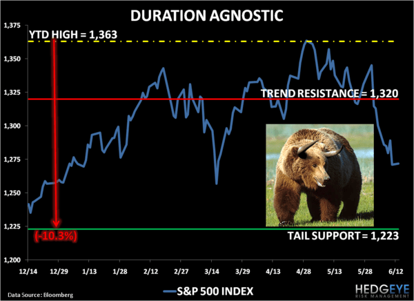 Bullish Bears - Chart of the Day