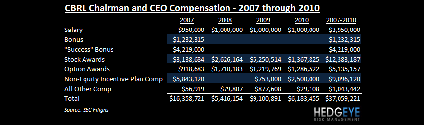 CBRL - JUST EMBARRASSING - cbrl compensation