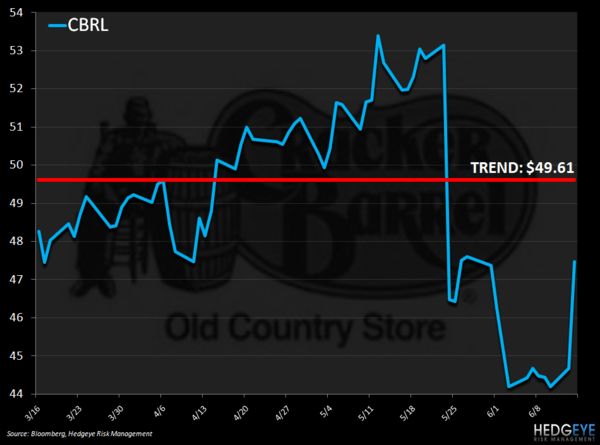 CBRL - JUST EMBARRASSING - cbrl price chart