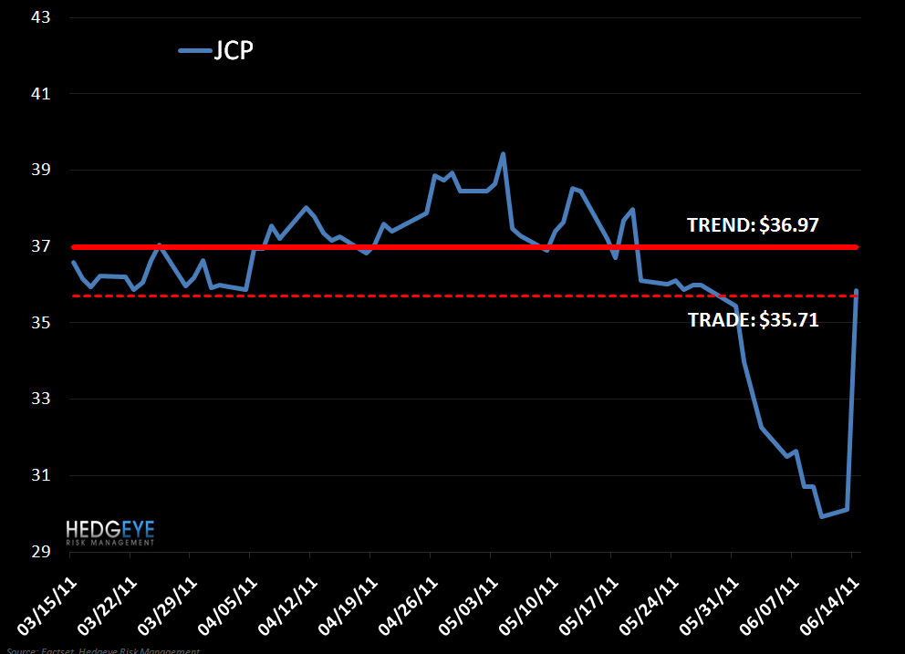JCP: Not iJCP. Shorting. - 6 14 2011 2 07 07 PM