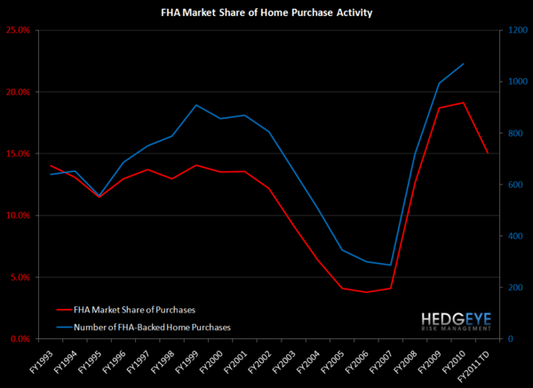 BAC: CHINESE WATER TORTURE - THE NEXT DRIP - FHA market share