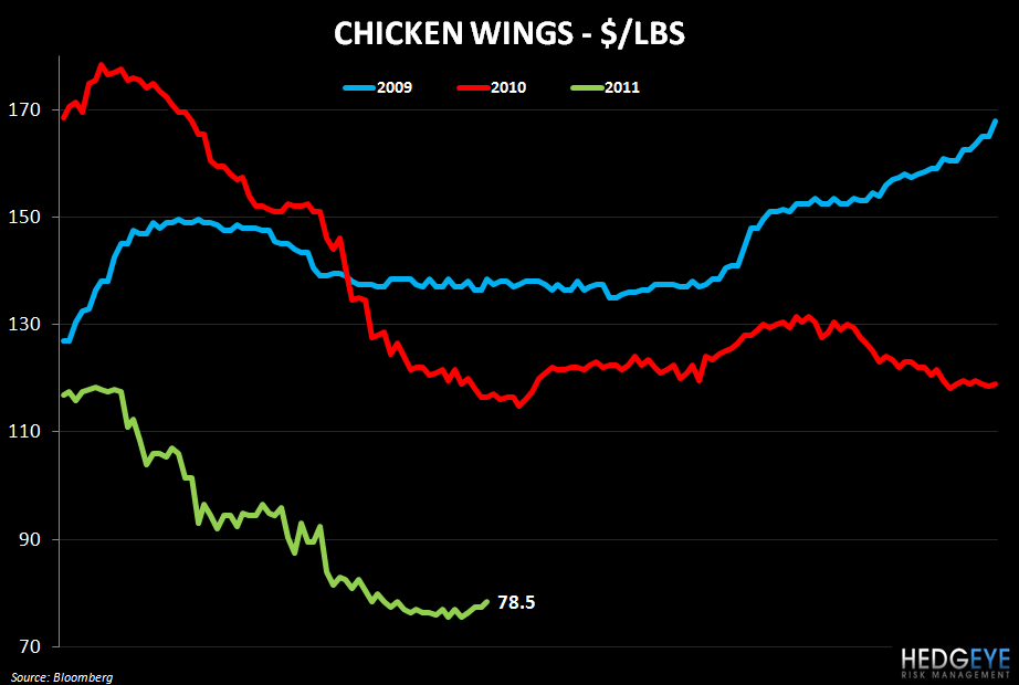 WEEKLY COMMODITY MONITOR: PNRA, CMG, DPZ, PZZA, BWLD - chicken wings price chart