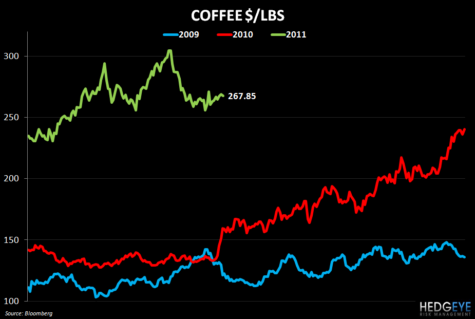 WEEKLY COMMODITY MONITOR: PNRA, CMG, DPZ, PZZA, BWLD - coffee price chart