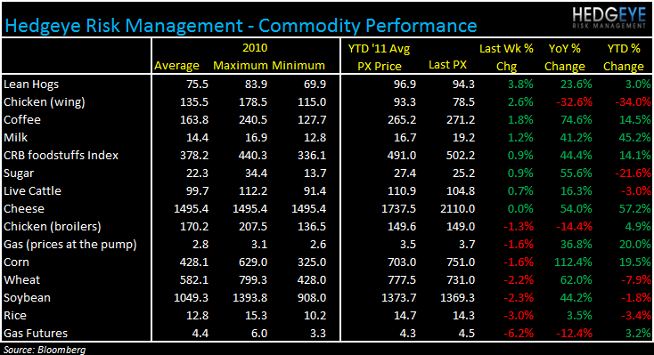 WEEKLY COMMODITY MONITOR: PNRA, CMG, DPZ, PZZA, BWLD - commod 615