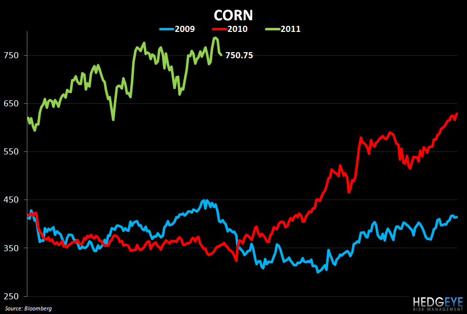 WEEKLY COMMODITY MONITOR: PNRA, CMG, DPZ, PZZA, BWLD - corn price chart