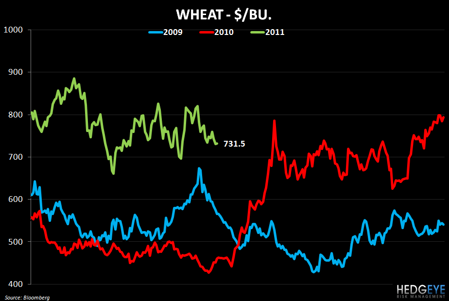 WEEKLY COMMODITY MONITOR: PNRA, CMG, DPZ, PZZA, BWLD - wheat price chart