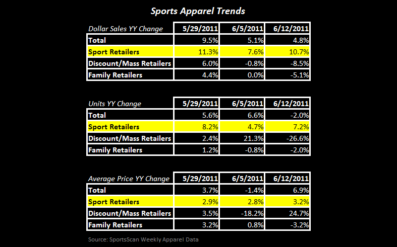 Athletic Specialty Apparel Performance Gap Widens  - FW App App Table 1 6 15 11