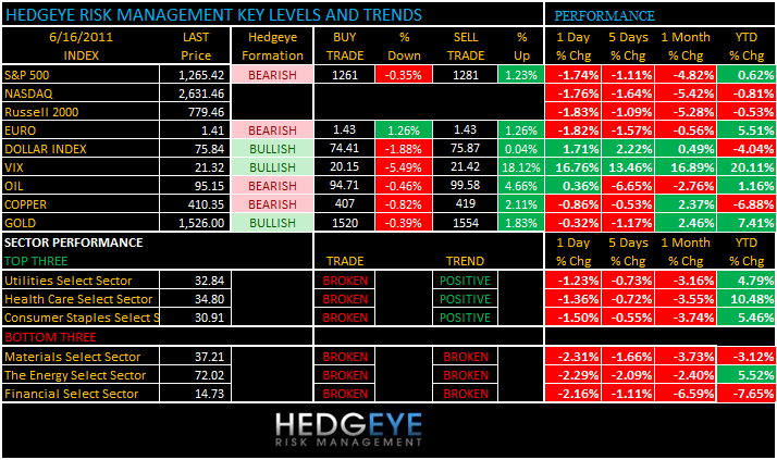 THE HEDGEYE DAILY OUTLOOK - levels 616