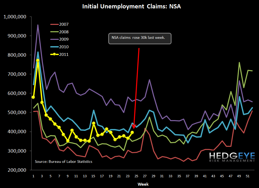 INITIAL JOBLESS CLAIMS STILL STAGNATING - NSA