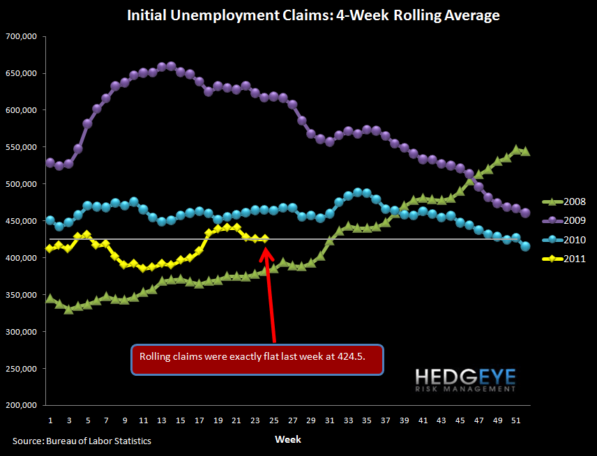INITIAL JOBLESS CLAIMS STILL STAGNATING - rolling