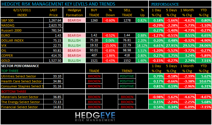 THE HEDGEYE DAILY OUTLOOK - levels 617
