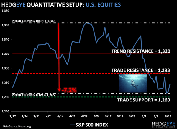 Squeezy The Shark: SP500 Levels, Refreshed - 1