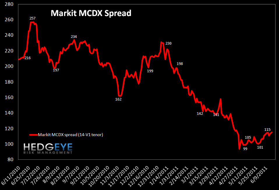 WEEKLY FINANCIALS RISK MONITOR: THE CALM BEFORE THE (GREEK) STORM? - MCDX
