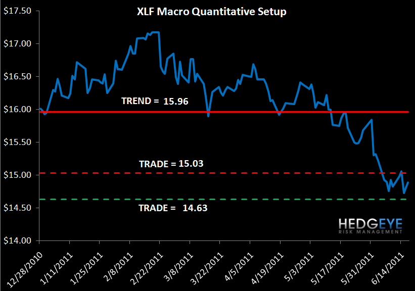 WEEKLY FINANCIALS RISK MONITOR: THE CALM BEFORE THE (GREEK) STORM? - XLF