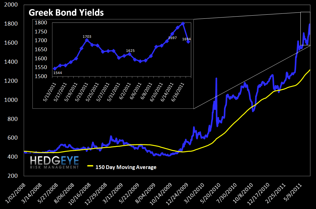 WEEKLY FINANCIALS RISK MONITOR: THE CALM BEFORE THE (GREEK) STORM? - greek bonds