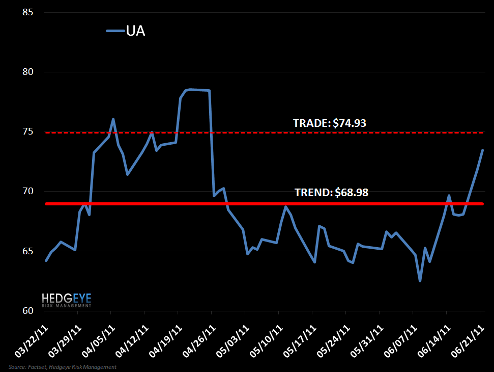 UA: Shorting (Again) - UA VP 6 21 11