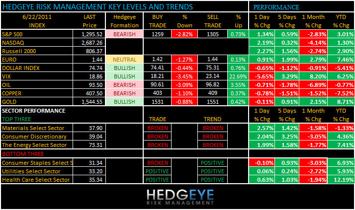 THE HEDGEYE DAILY OUTLOOK - levels 622