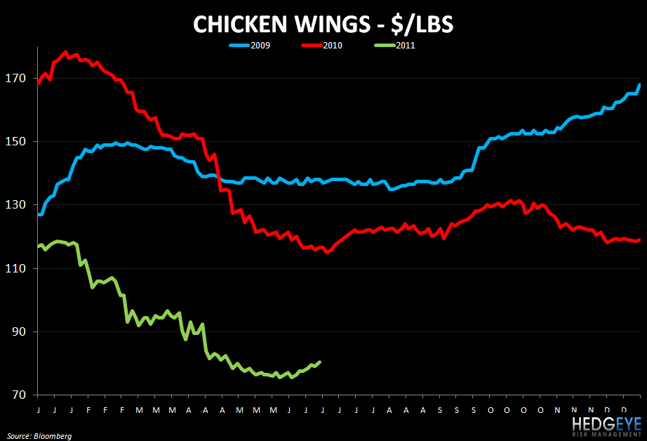WEEKLY COMMODITY MONITOR: RRGB, JACK, WEN, MRT, EAT, MCD, PNRA, DPZ, CAKE, BWLD - chicken wings 622