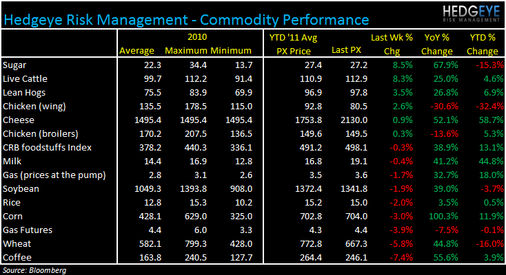 WEEKLY COMMODITY MONITOR: RRGB, JACK, WEN, MRT, EAT, MCD, PNRA, DPZ, CAKE, BWLD - commod 622