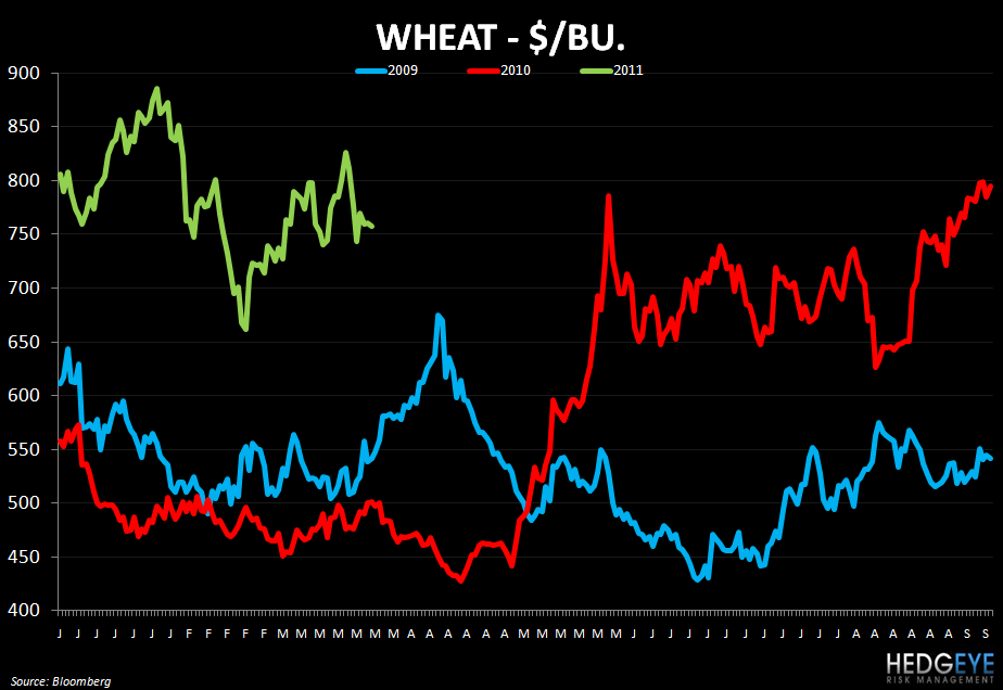 WEEKLY COMMODITY MONITOR: RRGB, JACK, WEN, MRT, EAT, MCD, PNRA, DPZ, CAKE, BWLD - wheat 622