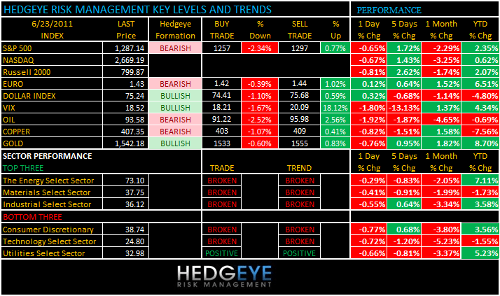 THE HEDGEYE DAILY OUTLOOK - levels623