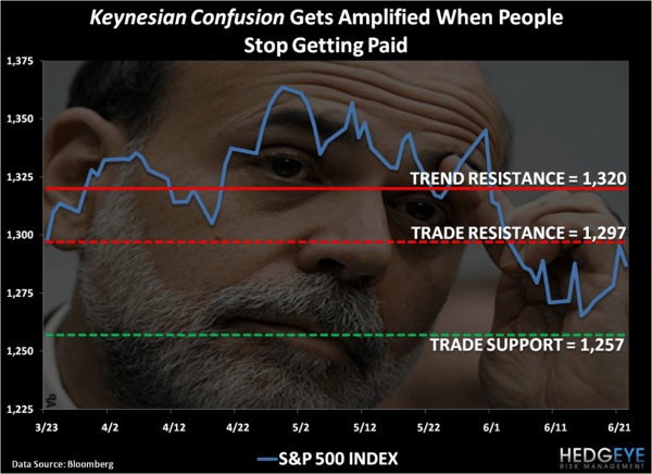 Keynesian Confusion - Chart of the Day