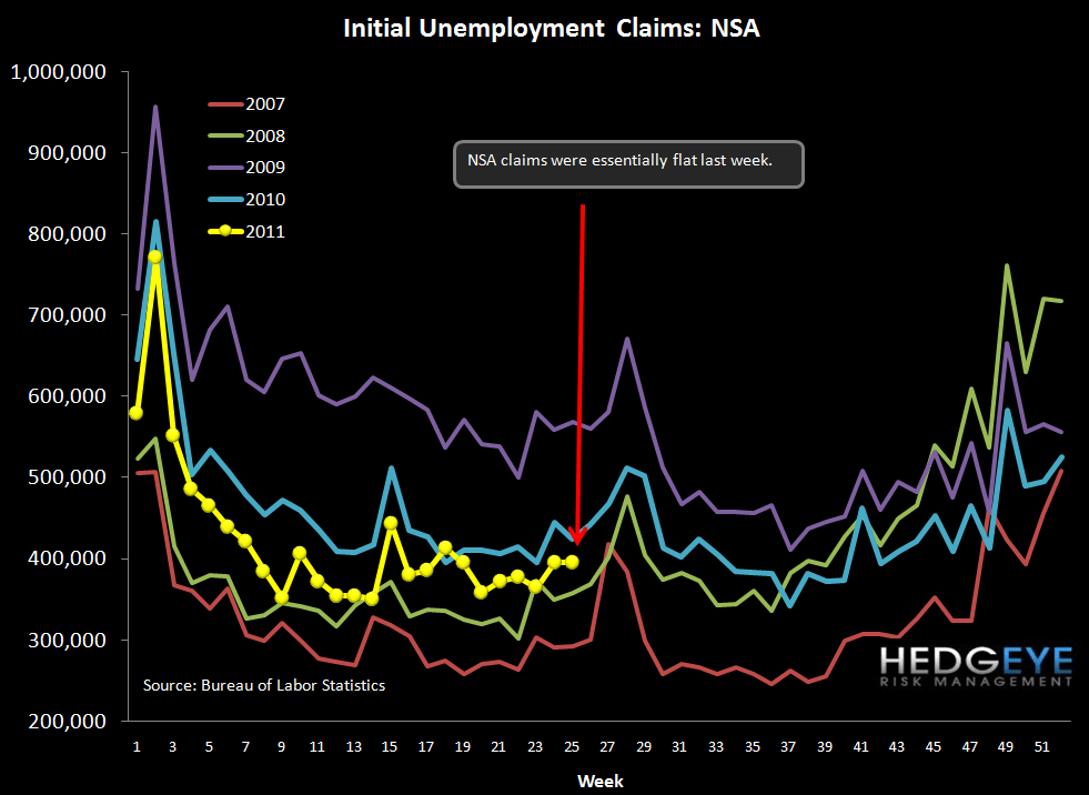 INITIAL CLAIMS DISAPPOINT AGAIN  - NSA