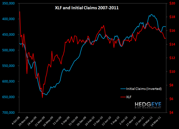 INITIAL CLAIMS DISAPPOINT AGAIN  - XLF