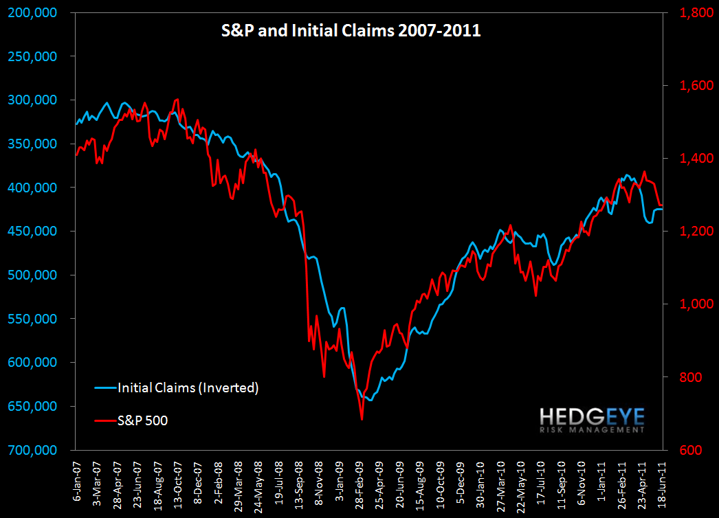 INITIAL CLAIMS DISAPPOINT AGAIN  - s p