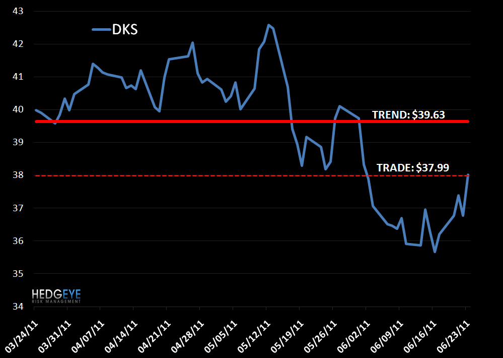 DKS: Shorting for a TRADE - DKS VP 6 23 11