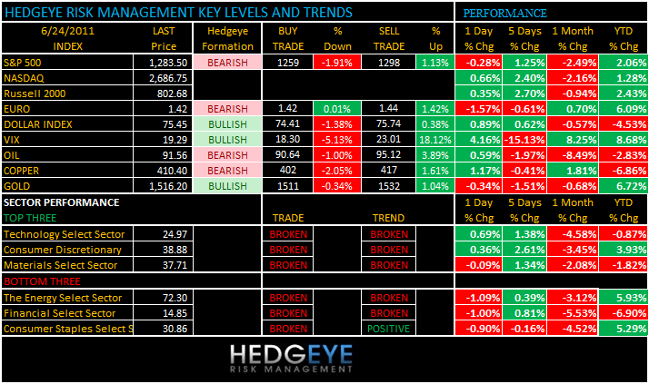 THE HEDGEYE DAILY OUTLOOK - levels 624