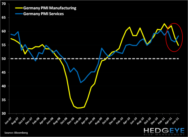 Germany: High Frequency Data Slows. Period.  - g2