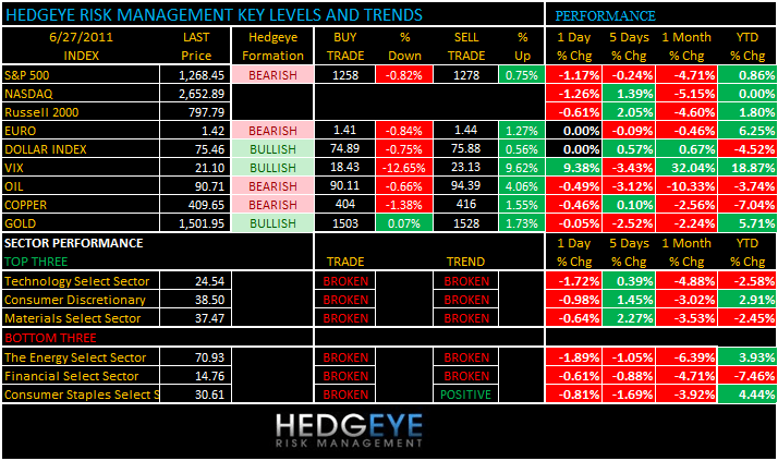 THE HEDGEYE DAILY OUTLOOK - levels 627