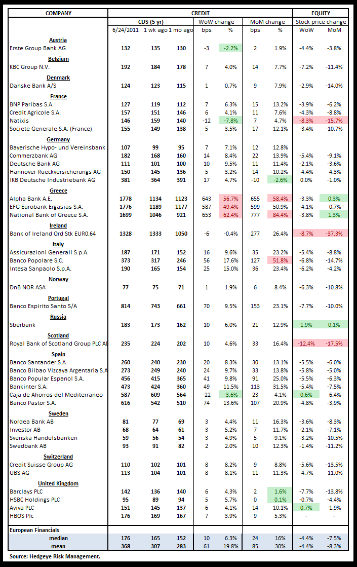 WEEKLY FINANCIALS RISK MONITOR: MUNI AND MS SWAPS CONTINUE TO WIDEN - Euro cds