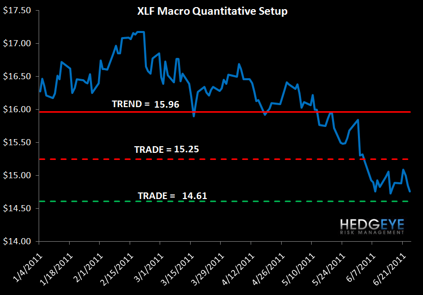 WEEKLY FINANCIALS RISK MONITOR: MUNI AND MS SWAPS CONTINUE TO WIDEN - XLF